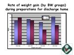 rate of weight gain by bw groups during preparations for discharge home