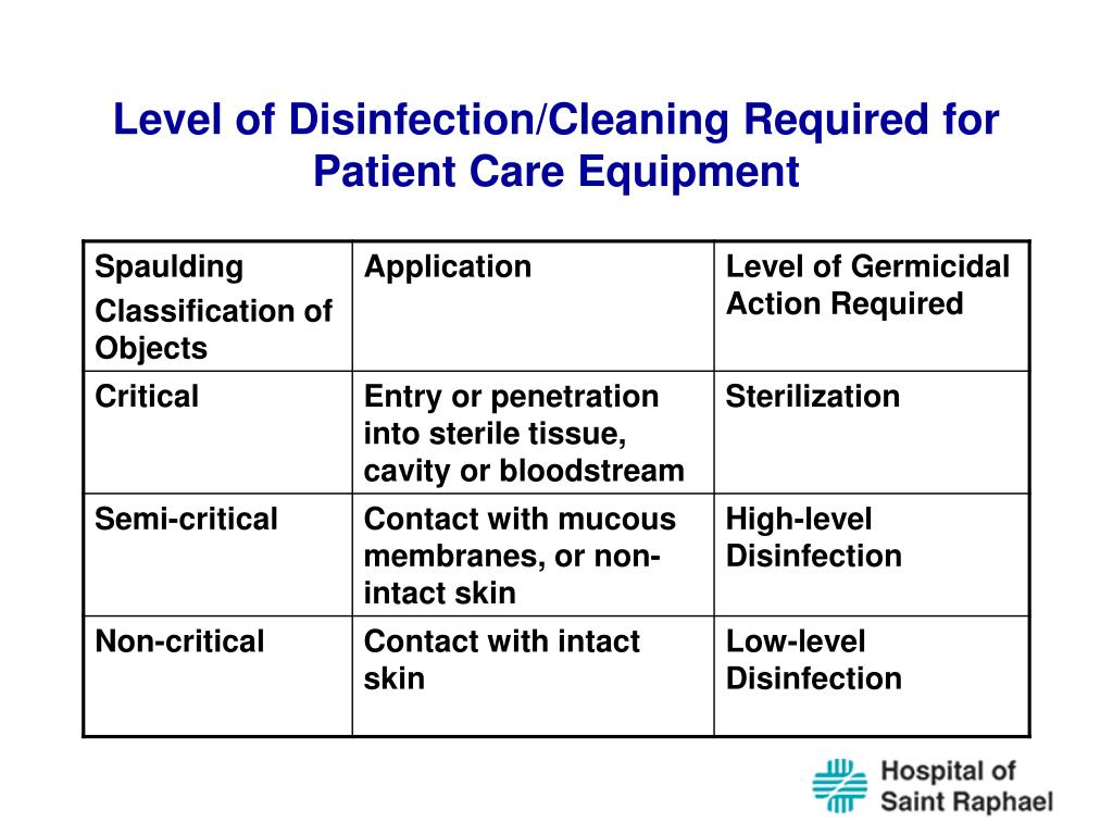 Level of Disinfection/Cleaning Required for Patient Care Equipment