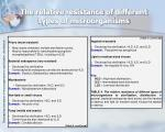 the relative resistance of different types of microorganisms