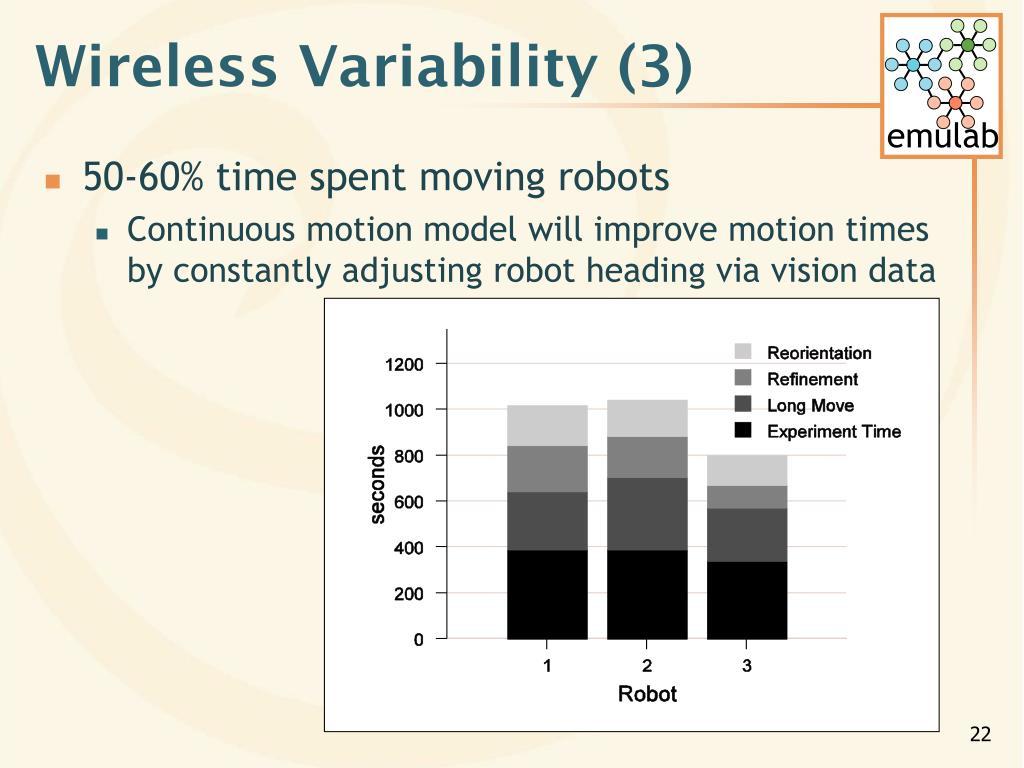 Wireless Variability (3)