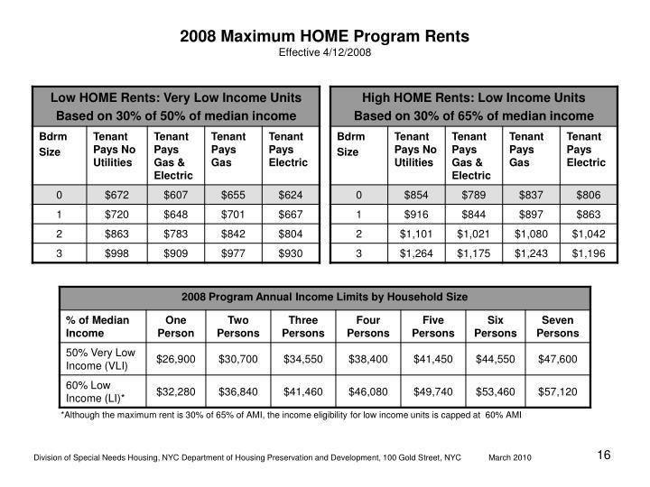 2008 Maximum HOME Program Rents