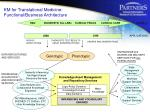 km for translational medicine functional business architecture