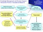 knowledge management and decision support intersection points in translational medicine