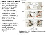 shifts in terrestrial habitat
