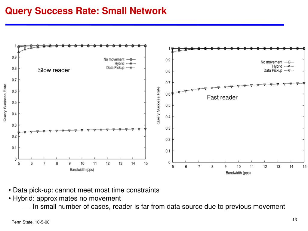 Query Success Rate: Small Network