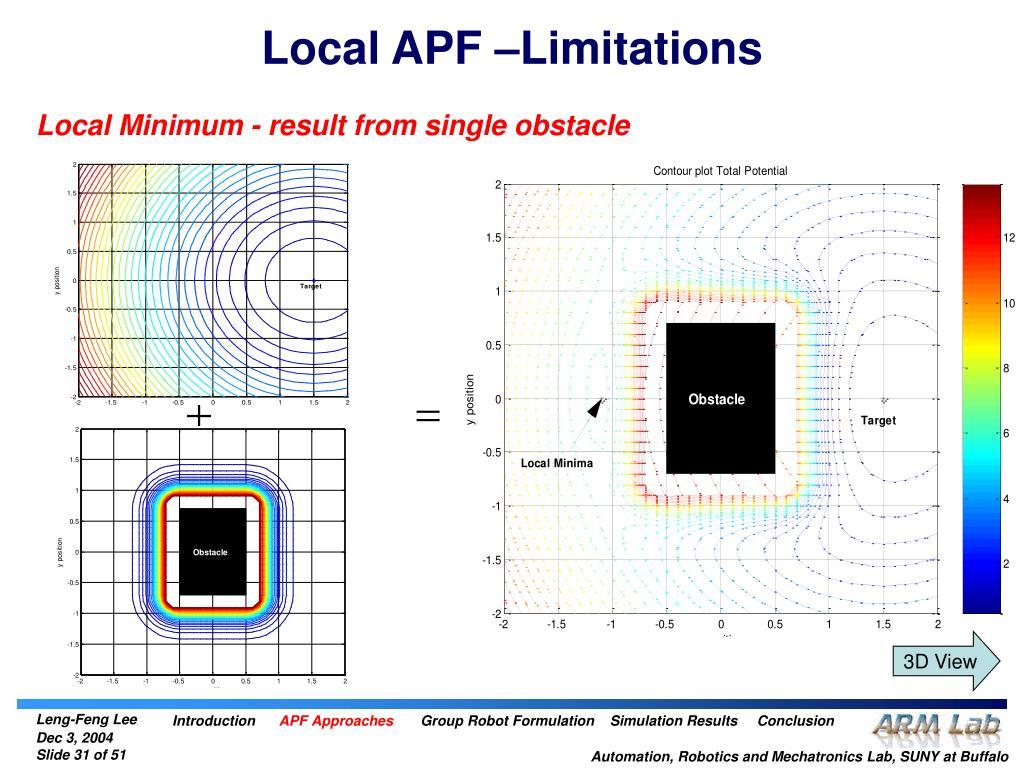 Local APF –Limitations
