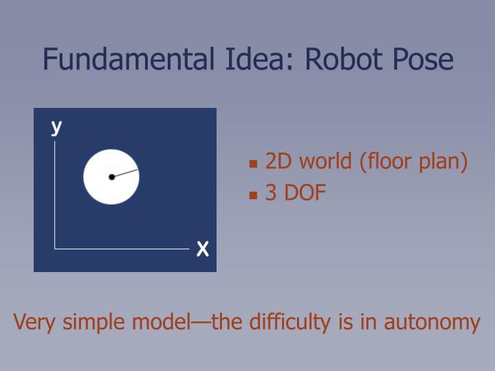 Fundamental idea robot pose