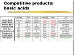competitive products basic acids