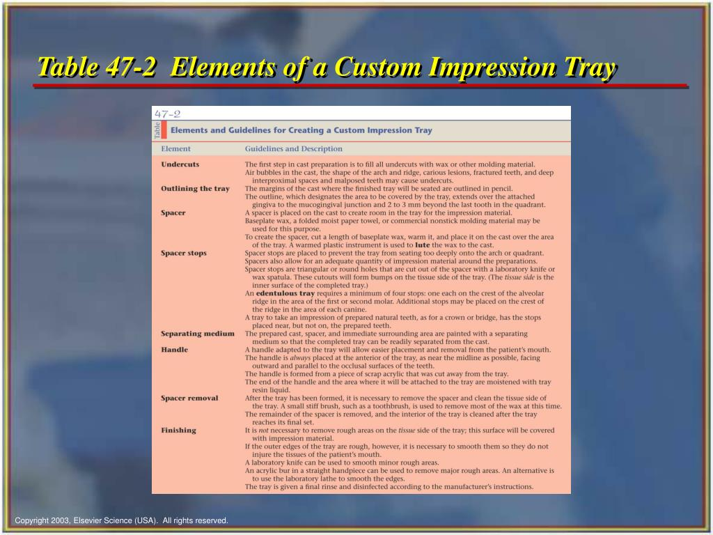 Table 47-2  Elements of a Custom Impression Tray