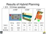 results of hybrid planning93