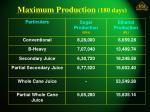 maximum production 180 days