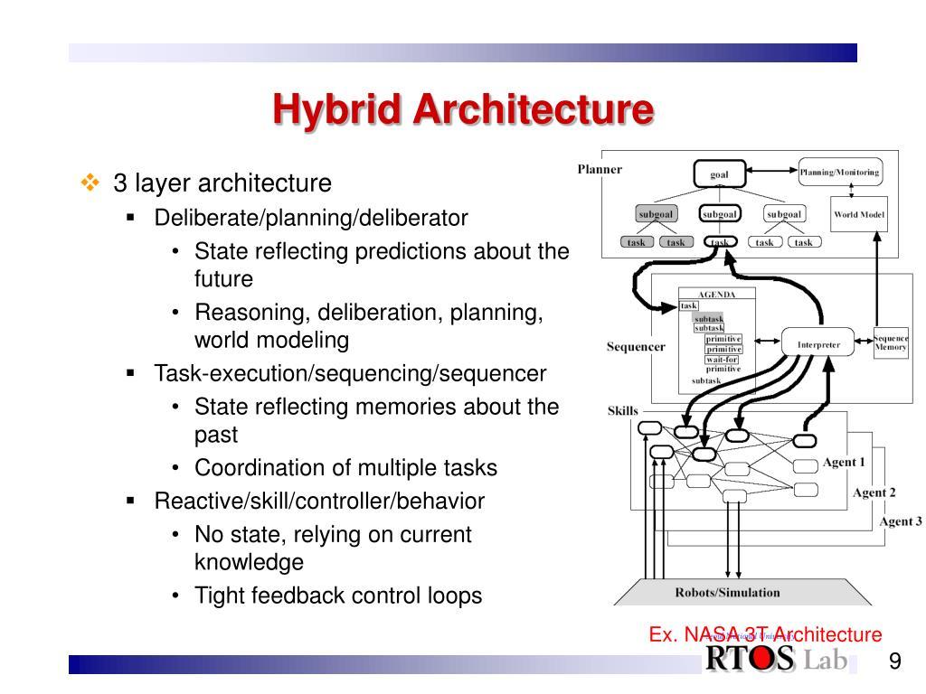 Hybrid Architecture