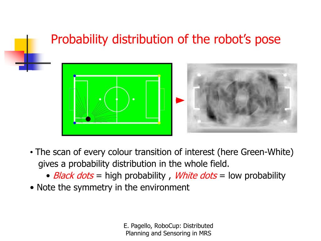 Probability distribution of the robot's pose