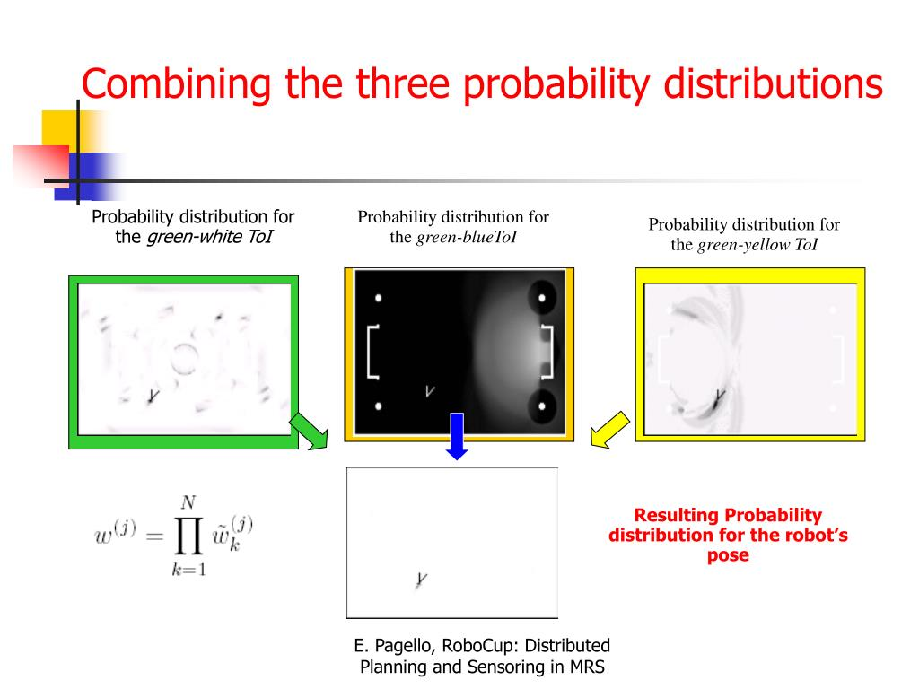 Combining the three probability distributions