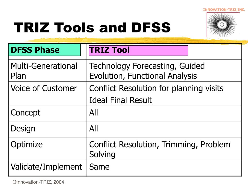 TRIZ Tools and DFSS