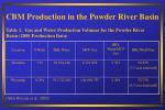 cbm production in the powder river basin