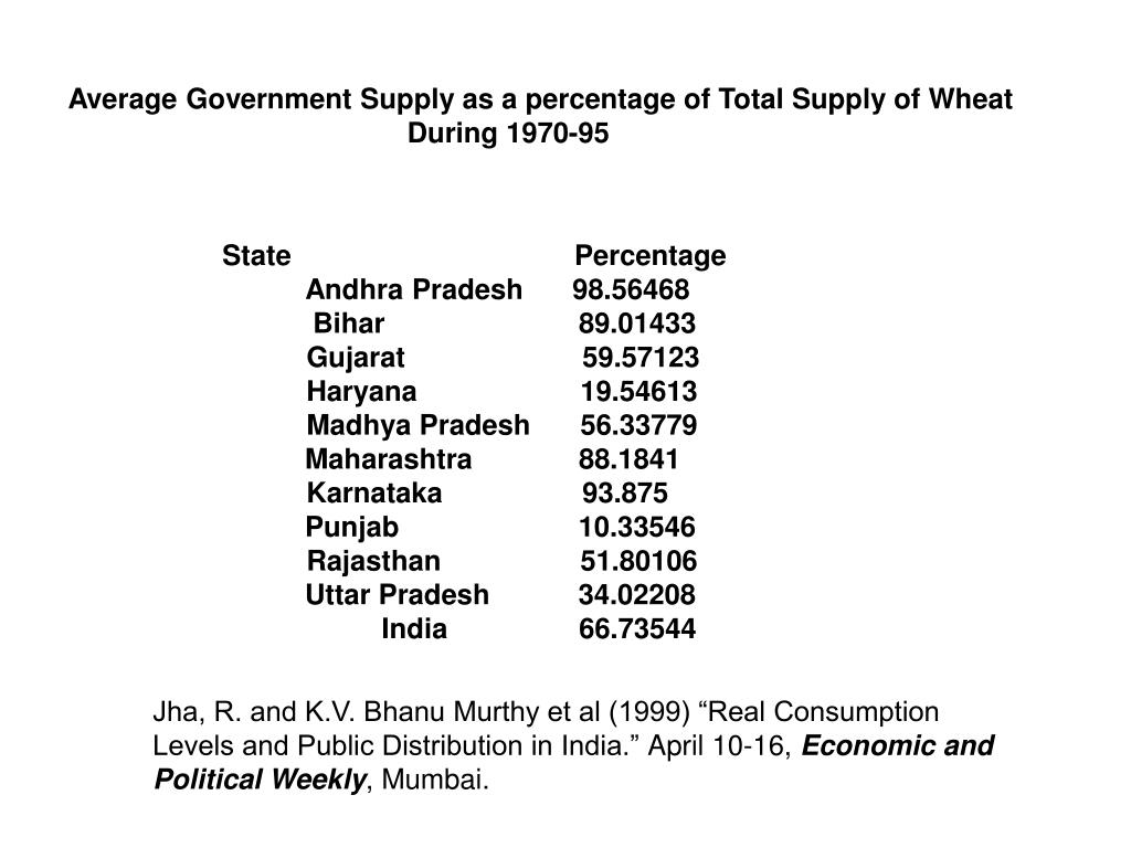 Average Government Supply as a percentage of Total Supply of Wheat