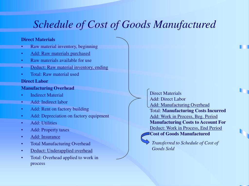 schedule of cost of goods manufactured l.
