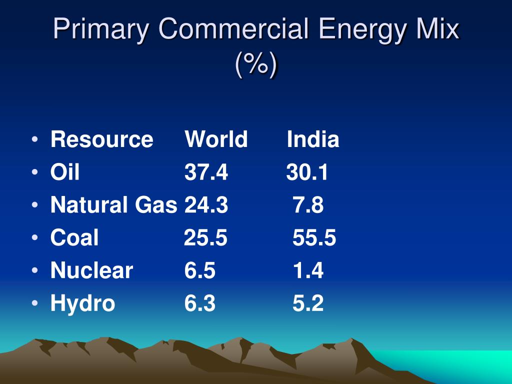 Primary Commercial Energy Mix (%)