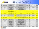 22nd list the top1017