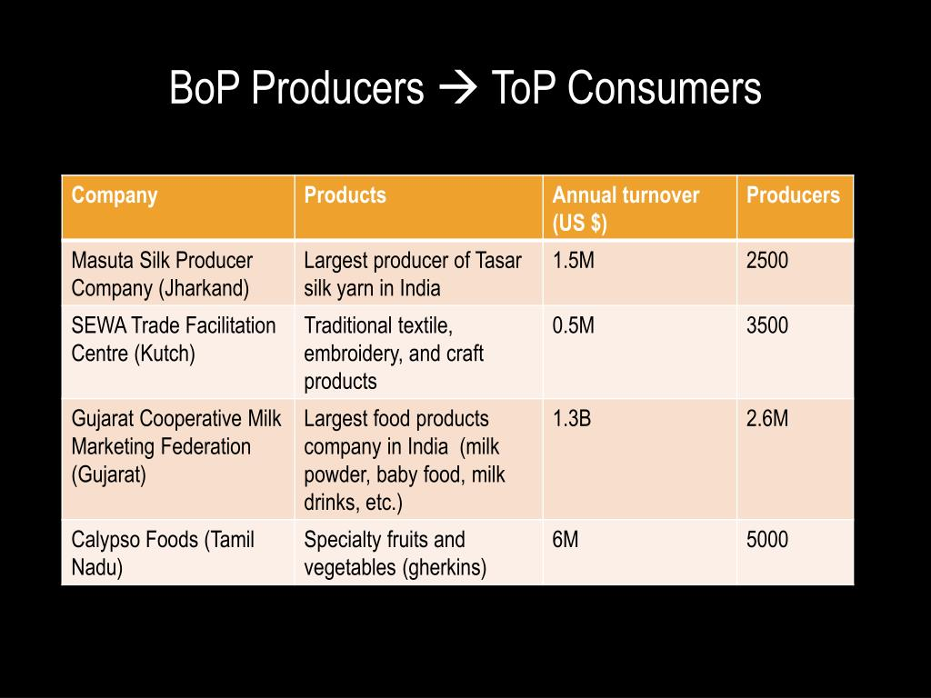 BoP Producers