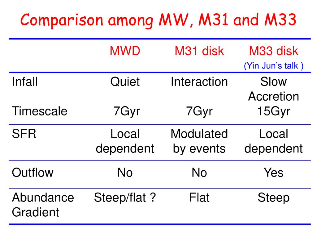Comparison among MW, M31 and M33