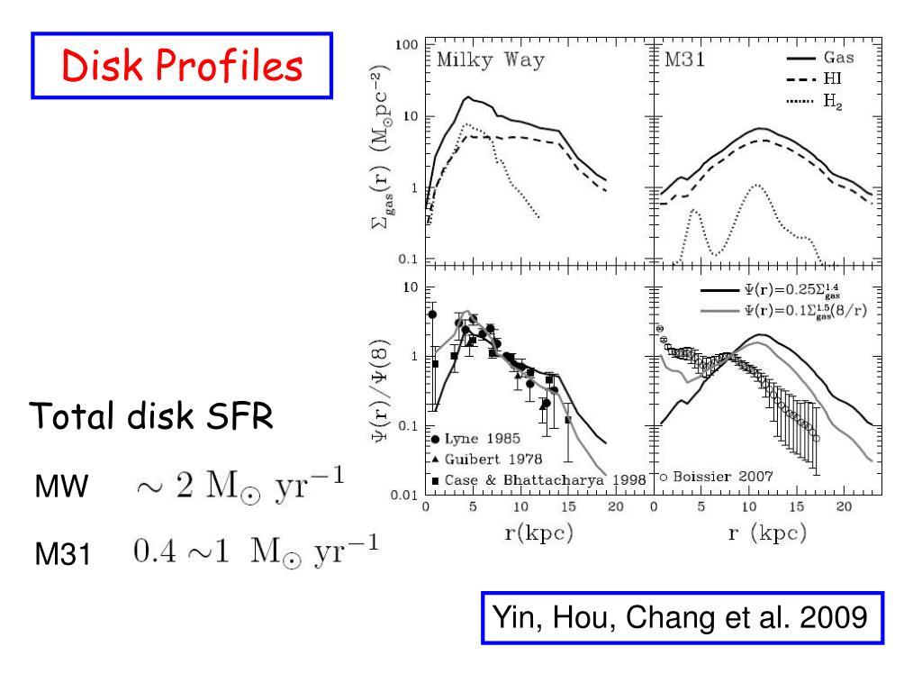 Disk Profiles