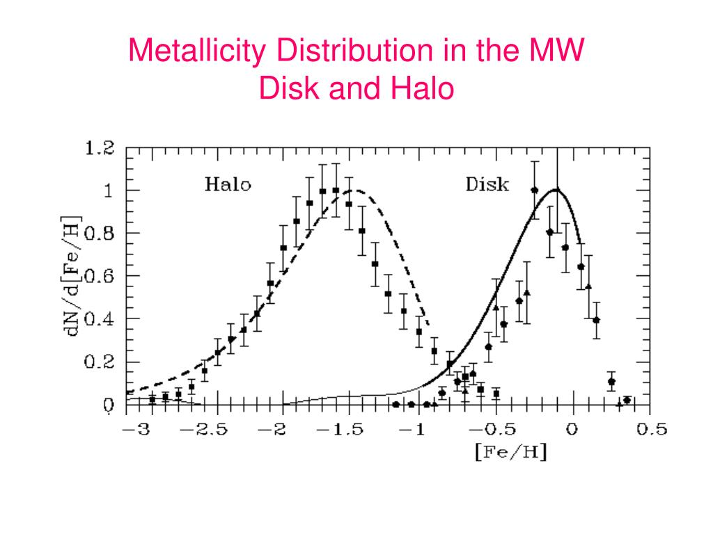 Metallicity Distribution in the MW