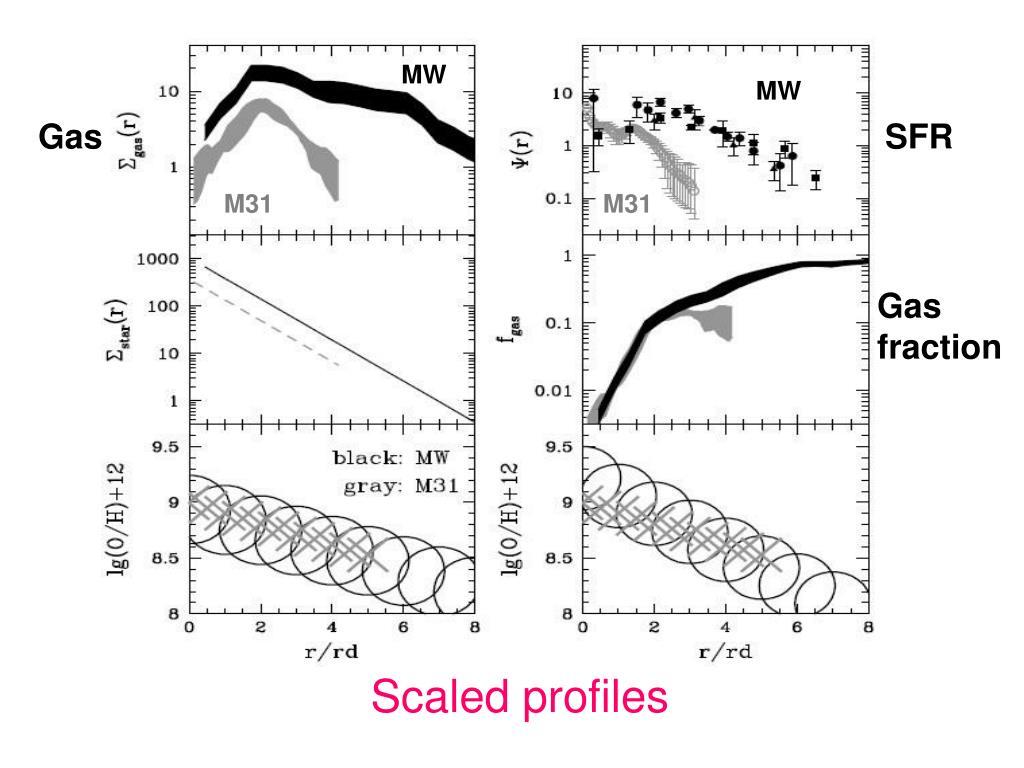 Scaled profiles