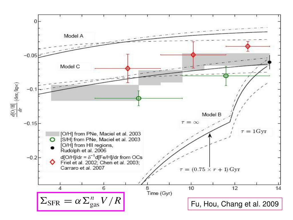 Fu, Hou, Chang et al. 2009