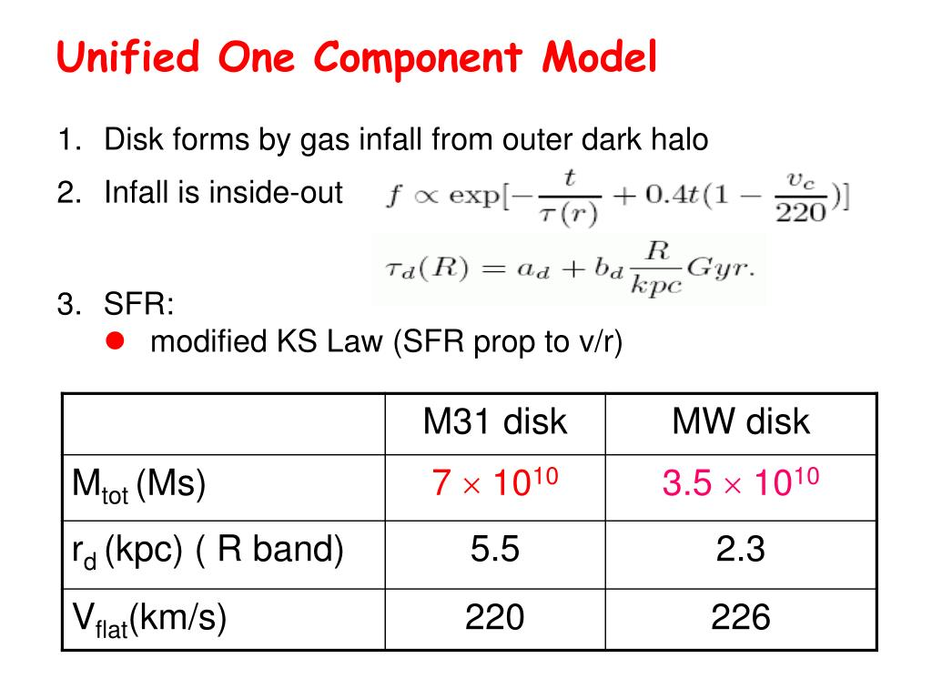 Unified One Component Model