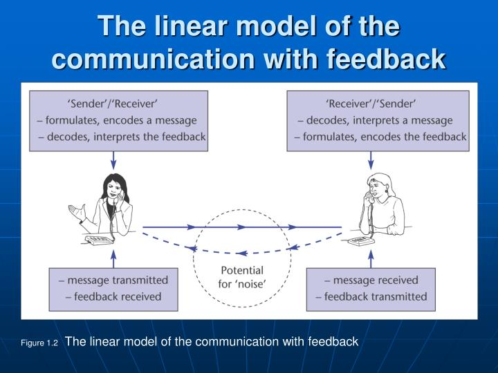 linear model of oral communication According to businesstopia, a linear model, communication is considered one way process where sender is the only one who sends message and receiver doesn't give.