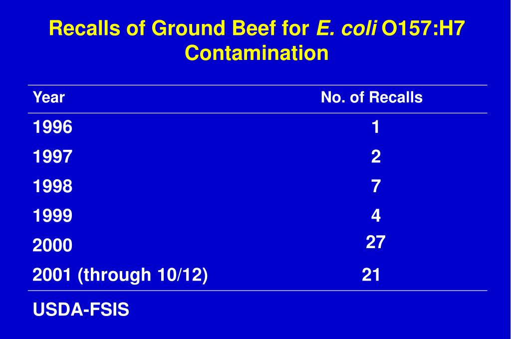 Recalls of Ground Beef for