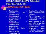 collaboration skills principles of communication