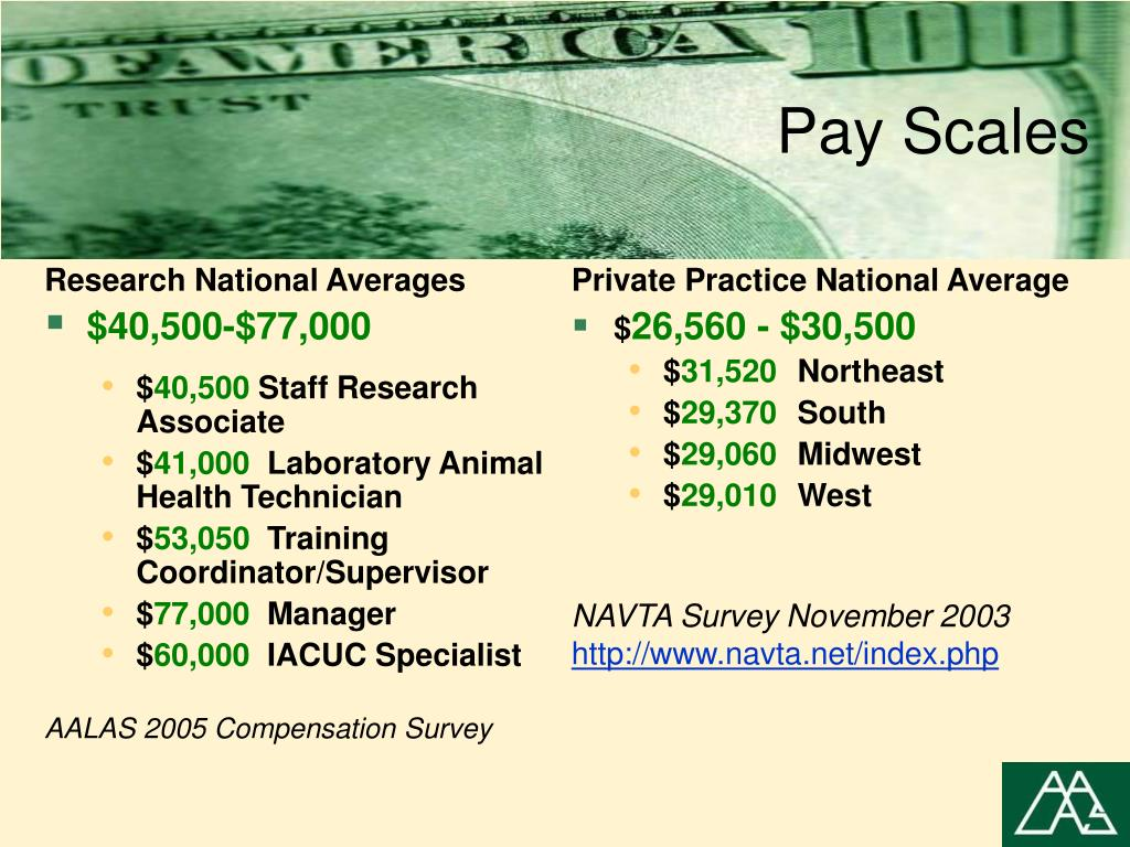 Pay Scales