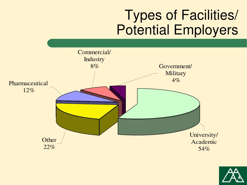 Types of Facilities/