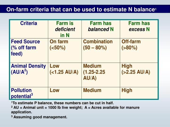 On-farm criteria that can be used to estimate N balance