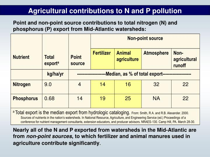 Agricultural contributions to N and P pollution