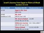 israel s journey from egypt to plains of moab numbers 33 3 49