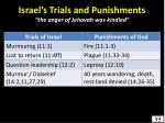 israel s trials and punishments the anger of jehovah was kindled39