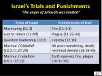 israel s trials and punishments the anger of jehovah was kindled47