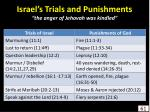 israel s trials and punishments the anger of jehovah was kindled61