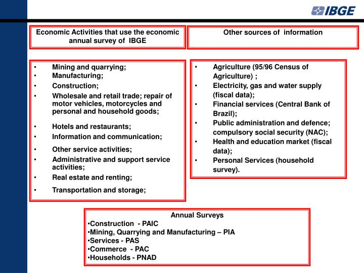 Economic Activities that use the economic annual survey of  IBGE