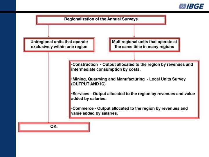 Regionalization of the Annual Surveys