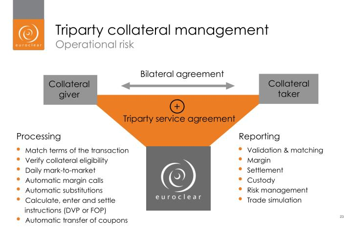 Ppt Triparty Collateral Management The Efficient Outsourced