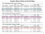 example william william and david phillips
