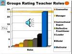groups rating teacher roles