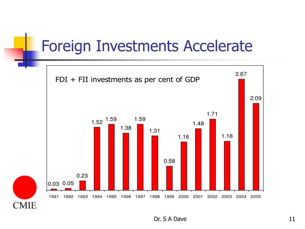 Foreign Investments Accelerate