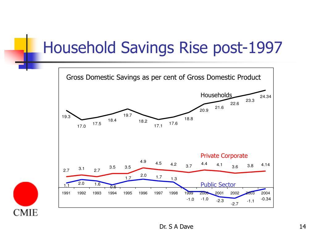 Household Savings Rise post-1997
