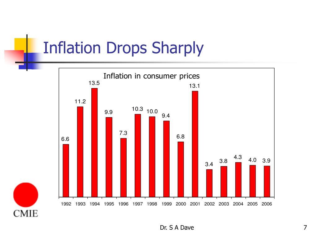 Inflation Drops Sharply